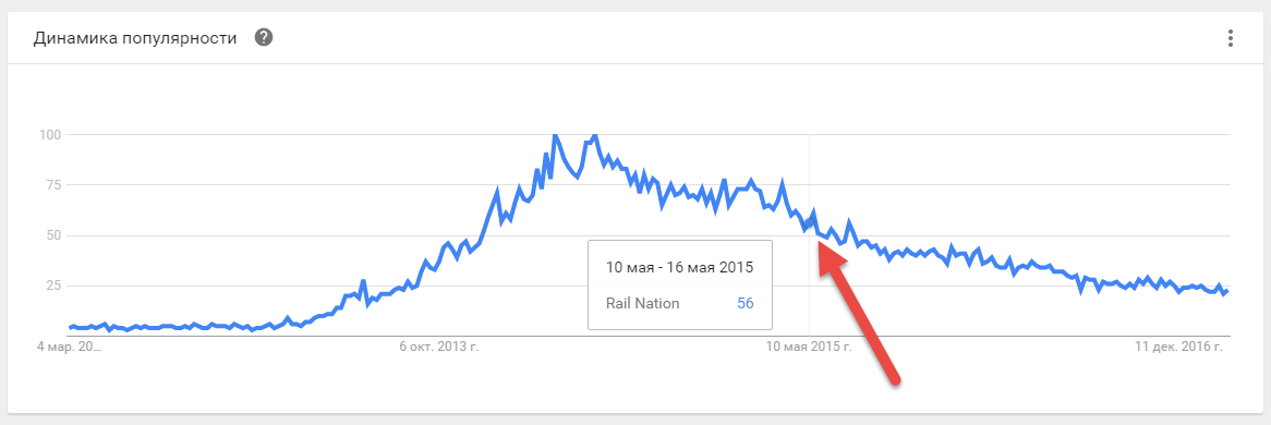 Rail Nation Google Trends